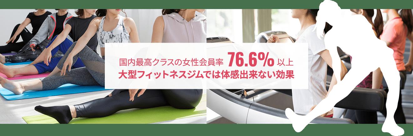 国内最高クラスの女性会員率76.6%以上 大型フィットネスジムでは体感出来ない効果